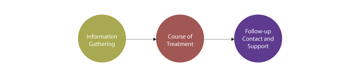 Typical Intervention and Treatment Flowchart – See outline after image